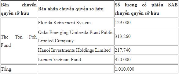Thị giá tiệm cận 130.000 đồng/cp, quỹ ngoại Thái Lan tiếp tục chuyển nhượng hơn 1 triệu cổ phiếu Thế Giới Di Động (MWG) - Ảnh 1.