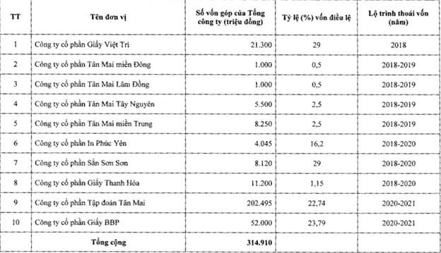 Nắm trong tay đất vàng Lý Thường Kiệt, giấy Tissue, TCT Giấy Việt Nam vẫn loay hoay vì thiếu vốn đầu tư - Ảnh 2.