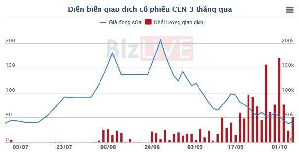 """Giá giảm gần 5 lần sau hơn một tháng, cổ phiếu CEN liệu có trở thành """"TOP thứ 2""""? - Ảnh 1."""