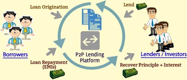 TS Cấn Văn Lực: Việt Nam đang có 4.000-5.000 hồ sơ xin vay ngang hàng (P2P) mỗi ngày, dư nợ lên đến 70.000 tỷ đồng, tương đương một ngân hàng nhỏ - Ảnh 1.