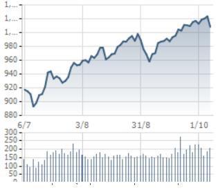 [Điểm nóng TTCK tuần 01/10 – 07/10] Thị trường chứng khoán Việt Nam và Thế giới đồng loạt điều chỉnh - Ảnh 1.