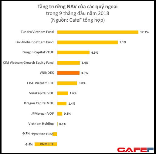 Hiệu quả đầu tư 9 tháng của các quỹ hàng đầu trên TTCK Việt Nam không bằng đem tiền gửi tiết kiệm - Ảnh 1.