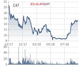 Cổ phiếu tăng mạnh, C47 sắp nới room ngoại, tăng chỉ tiêu lãi ròng lên 5 lần - Ảnh 1.