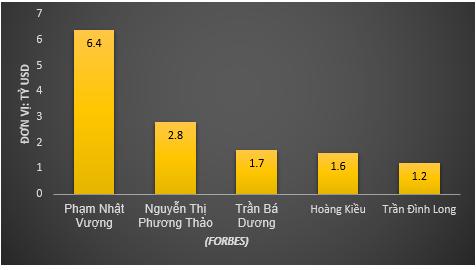 Thăng trầm xếp hạng Forbes của các tỷ phú thế giới người Việt - Ảnh 2.