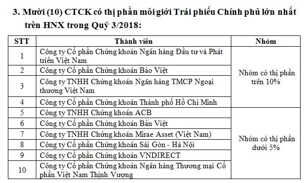 Thị phần môi giới HNX quý 3: SSI tiếp tục dẫn đầu, SHS lùi xuống vị trí thứ 5 - Ảnh 3.