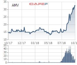 Cổ phiếu tăng gấp đôi từ tháng 7, Thiết bị Y tế Việt Mỹ (AMV) lãi đột biến 66 tỷ đồng trong quý 3 - Ảnh 1.