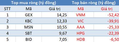 Khối ngoại giảm bán, Vn-Index lấy lại sắc xanh trong phiên 9/10 - Ảnh 1.