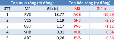 Khối ngoại giảm bán, Vn-Index lấy lại sắc xanh trong phiên 9/10 - Ảnh 2.