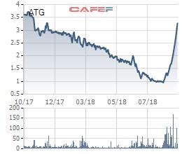 An Trường An lên tiếng giải trình việc cổ phiếu ATG tăng trần 10 phiên liên tiếp - Ảnh 1.