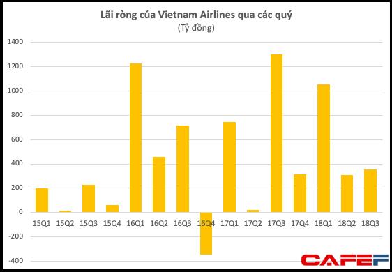 Vietnam Airlines: Ảnh hưởng từ giá nhiên liệu tăng, LNST quý 3 giảm 68% so với cùng kỳ - Ảnh 1.