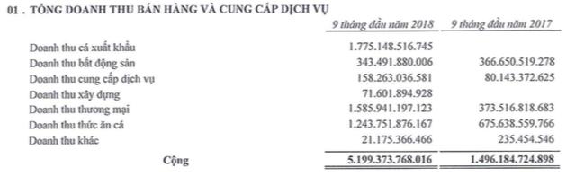 Dồi dào nguồn thu, 9 tháng Sao Mai Group (ASM) lãi 957 tỷ đồng cao gấp 8 lần cùng kỳ - Ảnh 1.