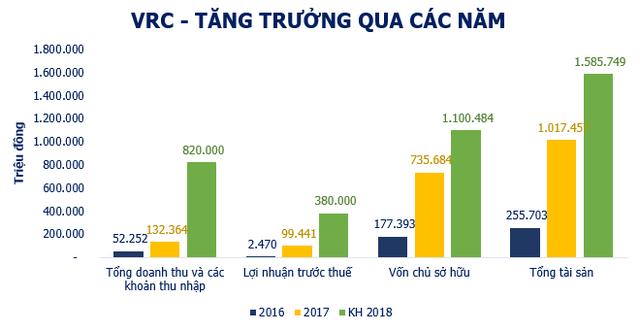 VRC: LNTT hợp nhất quý 3 tăng đột biến lên 149 tỷ đồng nhờ chuyển nhượng vốn - Ảnh 2.