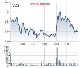 Vosco lỗ tiếp hơn trăm tỷ trong 9 tháng đầu năm, nâng tổng lỗ lũy kế lên xấp xỉ 900 tỷ đồng - Ảnh 3.
