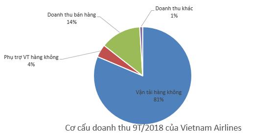 Vietnam Airlines: Ảnh hưởng từ giá nhiên liệu tăng, LNST quý 3 giảm 68% so với cùng kỳ - Ảnh 2.
