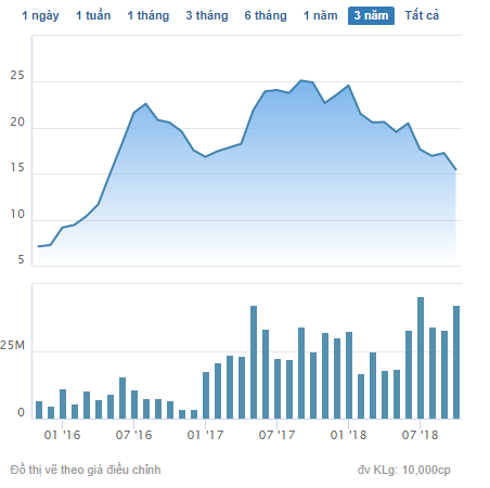 AAA quay về mức đáy 2 năm, An Phát Holdings tiếp tục đăng ký mua vào - Ảnh 1.