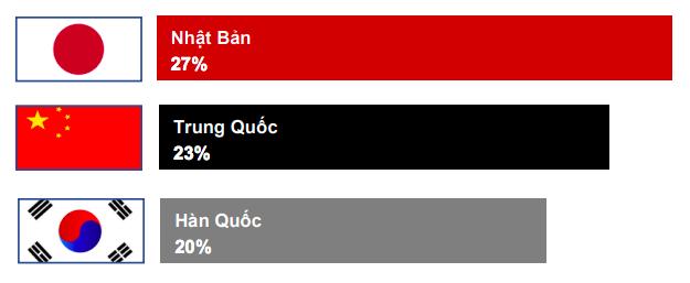HSBC: Doanh nghiệp Việt không lo ngại khi chiến tranh thương mại leo thang - Ảnh 1.