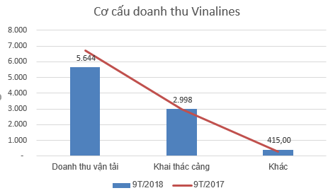Vinalines (MVN) lỗ tiếp 174 tỷ đồng, nâng tổng lỗ lũy kế đến hết quý 3 lên trên 3.400 tỷ đồng - Ảnh 1.