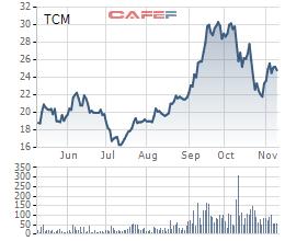 TCM: Lợi nhuận tháng 10 chỉ bằng 1/6 tháng 9 sau biến cố đối tác nộp đơn phá sản - Ảnh 1.