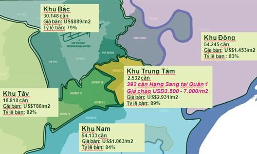 Toàn cảnh thị trường căn hộ chung cư những tháng cuối năm: Đột ngột giảm cung ở Sài Gòn, Hà Nội bùng nổ với VinCity - Ảnh 5.