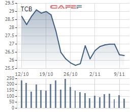 Techcombank nới room ngoại để thưởng cổ phiếu cho cán bộ người nước ngoài - Ảnh 1.
