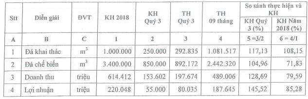 Đá Núi Nhỏ (NNC) tạm ứng cổ tức bằng tiền tỷ lệ 40% cho năm 2018 - Ảnh 1.