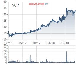 Năng lượng Vinaconex (VCP) vượt 18% kế hoạch lợi nhuận năm 2018 chỉ sau 9 tháng - Ảnh 2.