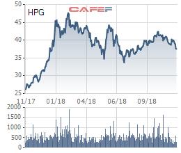 PENM III tiếp tục đăng ký bán 20 triệu cổ phiếu HPG - Ảnh 1.