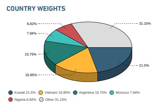 3 cổ phiếu Việt Nam được thêm mới vào rổ chỉ số MSCI Frontier Market Index - Ảnh 2.