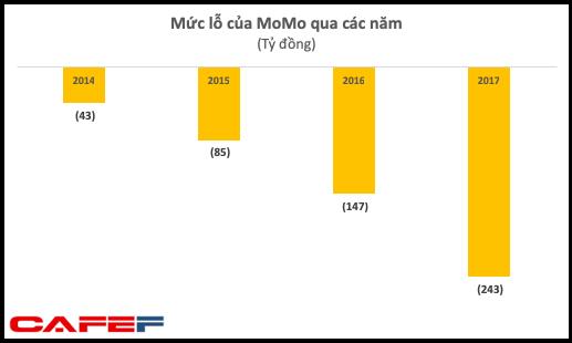 Mạnh tay chi tiền giành thị phần, ví điện tử Momo đã sánh ngang Shopee, Tiki với khoản lỗ lũy kế gần 600 tỷ - Ảnh 2.
