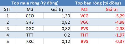 Khối ngoại tiếp tục bán ròng, Vn-Index lùi về mốc 900 điểm trong phiên 14/11 - Ảnh 2.