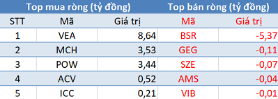 Khối ngoại tiếp tục bán ròng, Vn-Index lùi về mốc 900 điểm trong phiên 14/11 - Ảnh 3.