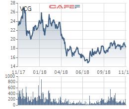 Khối ngoại đẩy mạnh bán hàng trăm tỷ đồng cổ phiếu VCG ngay sau khi Vinaconex khóa room về 0% - Ảnh 1.