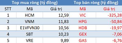 Khối ngoại đẩy mạnh bán ròng gần 500 tỷ đồng, Vn-Index thủng mốc 900 điểm trong phiên 15/11 - Ảnh 1.