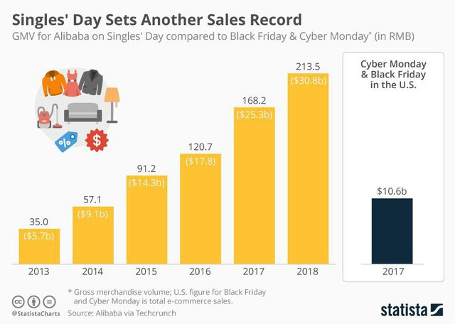 Doanh thu bán lẻ hơn 30 tỷ USD trong 1 ngày của riêng 1 công ty minh chứng cho nền kinh tế Trung Quốc không thể cản phá? - Ảnh 1.