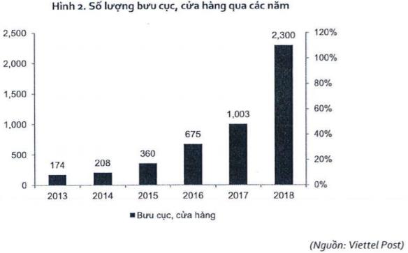 Viettel Post lên sàn Upcom vào ngày 23/11 với định giá khởi điểm hơn 2.800 tỷ đồng - Ảnh 1.