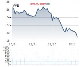 Giá cổ phiếu VPB xuống đáy, ông Ngô Chí Dũng và mẹ đăng ký mua vào 21 triệu cổ phần - Ảnh 1.