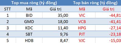 Khối ngoại tiếp tục bán ròng, Vn-Index gặp khó trước ngưỡng tâm lý 900 điểm - Ảnh 1.