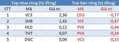 Khối ngoại tiếp tục bán ròng, Vn-Index gặp khó trước ngưỡng tâm lý 900 điểm - Ảnh 2.