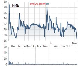 Pymepharco (PME) nới room ngoại lên 100%, bổ sung 4 TV HĐQT là người nước ngoài - Ảnh 1.