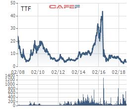 TTF sắp phát hành 97 triệu cp để sáp nhập Sứ Thiên Thanh, chấp nhận EPS bị pha loãng mặc dù rất đau - Ảnh 2.