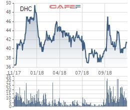 Đông Hải bến Tre (DHC) chào bán 3,4 triệu cổ phiếu giá 18.000 đồng/cp - Ảnh 1.