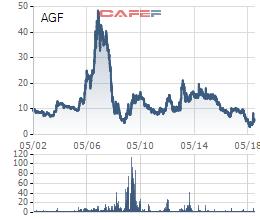 Agrifish (AGF) chính thức bị kiểm soát đặc biệt từ ngày 21/11 - Ảnh 1.