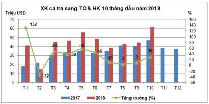 Xuất khẩu cá tra sang Trung Quốc tăng mạnh trở lại - Ảnh 1.