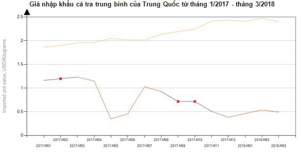 Xuất khẩu cá tra sang Trung Quốc tăng mạnh trở lại - Ảnh 2.