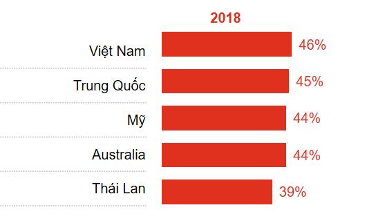 Việt Nam dự kiến thu hút FDI nhiều nhất khu vực APEC - Ảnh 1.