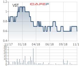 Cổ phiếu rơi xuống 600 đồng, công đoàn Vitranschart (VST) đăng ký mua 5,8 triệu cổ phiếu - Ảnh 1.