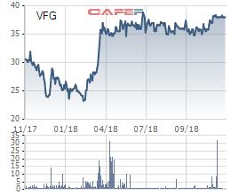 PAN gửi đề nghị chào mua công khai cổ phần Khử trùng Việt Nam (VFG) - Ảnh 1.