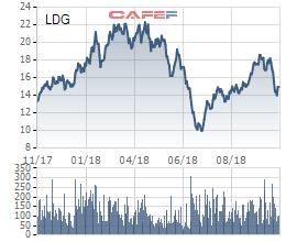 Sun Holdings muốn bán bớt 6 triệu cổ phiếu LDG chốt lãi sau hơn 1 năm làm cổ đông lớn - Ảnh 1.