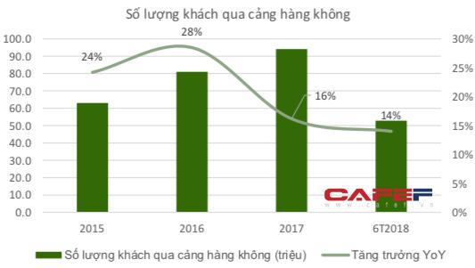 Vietnam Airlines gặp thách thức lớn khi khách hàng có xu hướng chuyển sang dịch vụ bay giá rẻ - Ảnh 2.