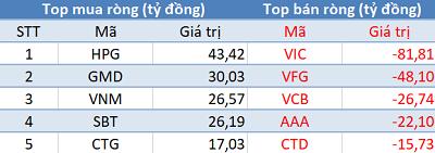 Thị trường hồi phục, khối ngoại vẫn tiếp tục bán ròng trong phiên 20/11 - Ảnh 1.